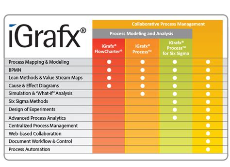 igrafx flowcharter collaborative process management igrafx
