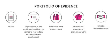 layout of a portfolio of evidence portfolio of evidence the powerful add on your cv s