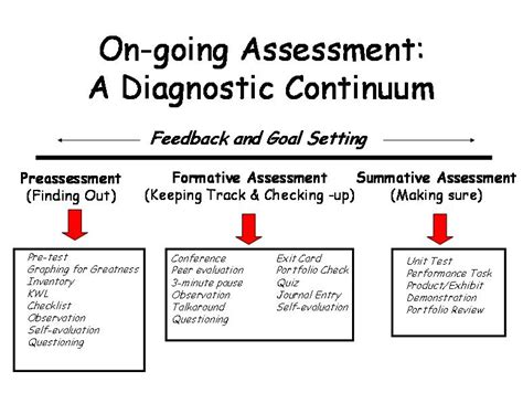themes educational assessment 2differentiate assessment