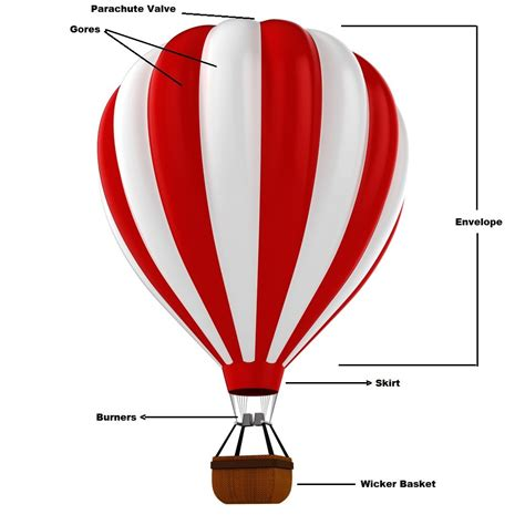 Cheap Kitchen Canister Sets parts of a air balloons 28 images propane and rising