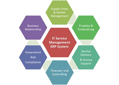 health commerce system help desk what is business systems management definition and