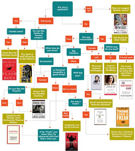 what should i read which business book should you read this summer forbes