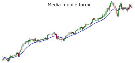 media mobile forex semplici strategie forex con l indicatore di media mobile
