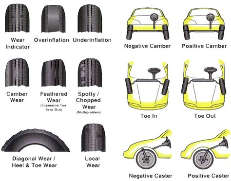 wheel alignment  lets talk camber caster toe