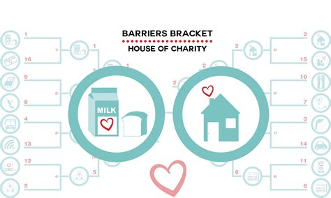house of charity poverty barriers brackets house of charity