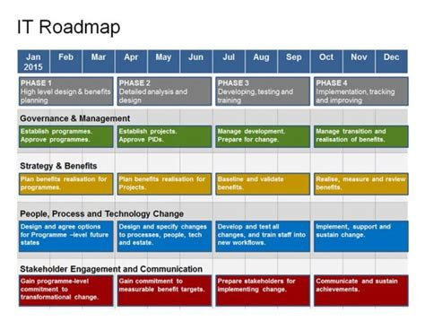 design management courses in uk complete powerpoint it roadmap template ba dorkiness
