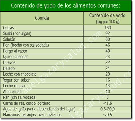 alimentos ricos en yodo para hipotiroidismo alimentos con yodo la lista m 225 s completa