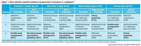 Mba Thesis On Employee Retention by Resume Writers And Editors Washington Thumbtack Mba