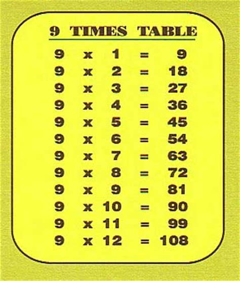 9 Multiplication Table by 9 Times Table Chart To Help Carlitos Times