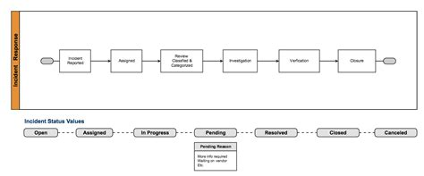 itsm incident management workflow shaping it support with itsm and jira service desk