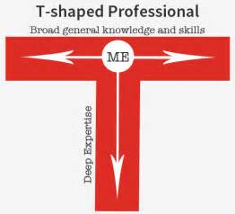 t shape your experts power2improve