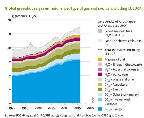 global greenhouse gas emissions by source global greenhouse gas emissions per type of gas and