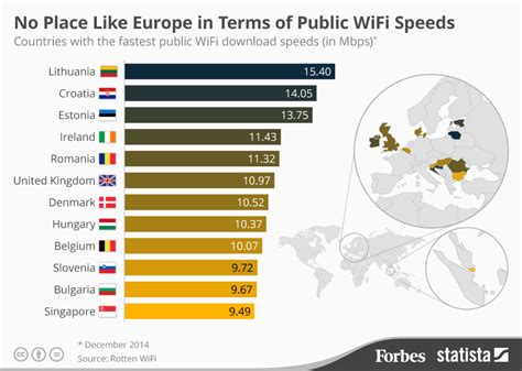 Wifi Speed chart no place like europe in terms of wifi speeds statista