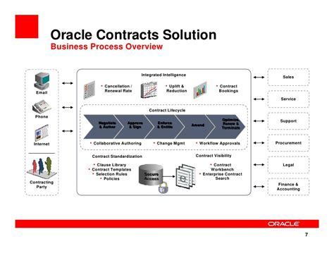 contract management workflow process 2009 08 25 business value of upgrading to oracle e