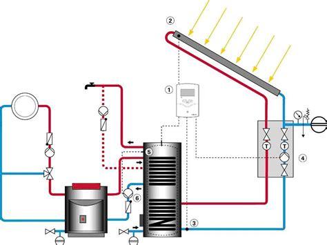 Panneaux Solaire Thermique 2242 by Panneaux Solaire Thermique 1 L Nergie Utilis E Tpe