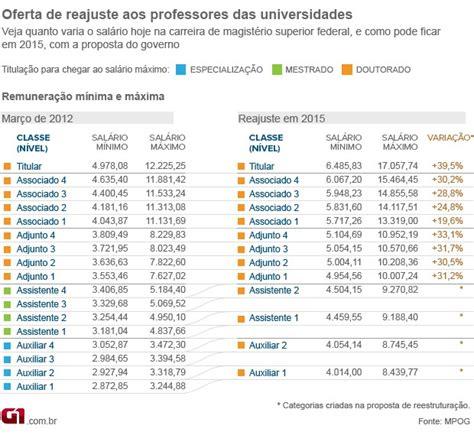 salrio de professor adjunto 1 por r 1219745 na g1 entenda a proposta do governo para professores de
