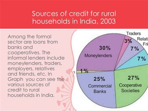 Formal And Informal Sources Of Credit Meritnation Formal Sector Credit In India