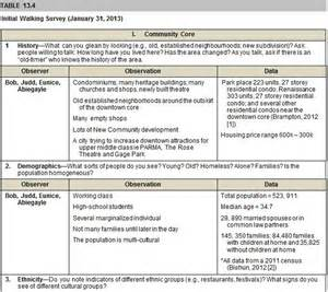 windshield survey template community assessment advocacy project windshield data