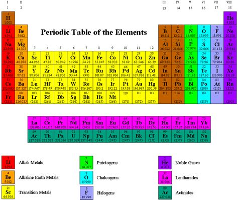 15 Periodic Table Name by 7b50 50 Periodic Table Of The Elements