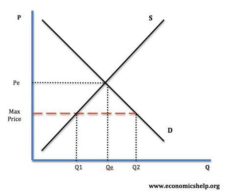 shortage diagram maximum prices definition diagrams and exles