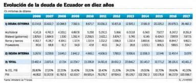 tabla de asignacion presupuesto para provincias del ecuador 26 978 9 millones subi 243 la deuda p 250 blica en la d 233 cada