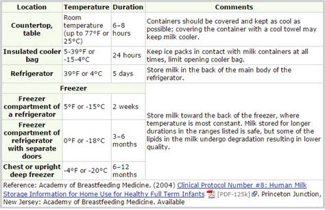 how can breastmilk be at room temperature breastmilk how does breast milk last after taken from the fridge parenting stack exchange