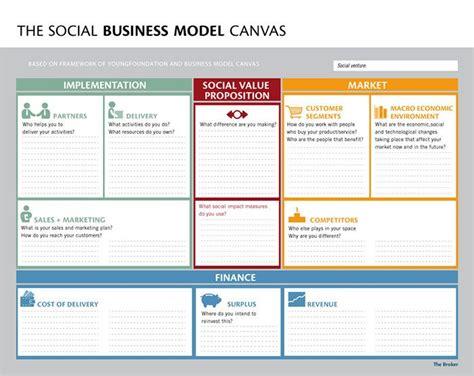 Social Entrepreneurship Business Plan Template by Social Business Model Canvas Social Entrepreneurship