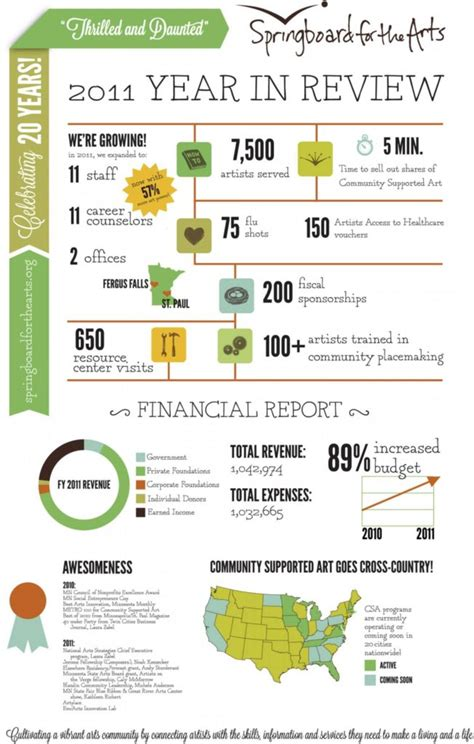 Free Annual Report Template Non Profit And Year In Review Infographic Template Google Search Small Non Profit Annual Report Template