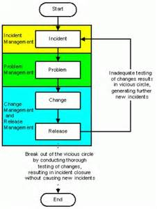itil incident management policy template service management functions