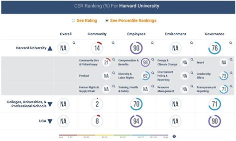 Mba Ranking Sustainability by Sustainability At Our Alma Mater Harvard Business School