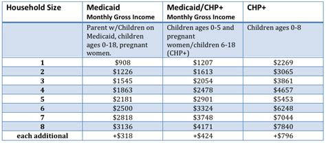 Can Medicaid Take Your House by Health Coverage Resources Colorado Consumer Health