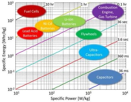 capacitor energy storage density ultracapacitor usage in wind turbine pitch systems altenergymag