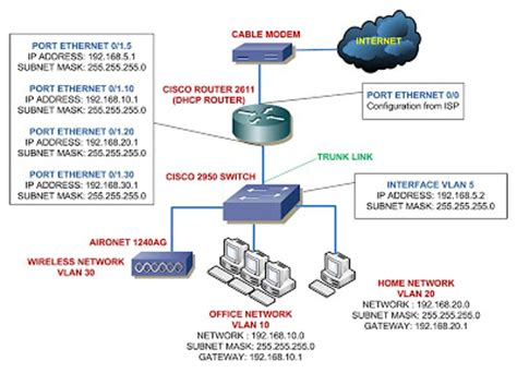 Parting Ways With The Coutorture Network 2 by Networking Newbie Learn Cisco And Computer Network