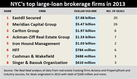Best Broker Firms Nyc For Mba by Meridian Capital Eastdil Secured Loan Broker