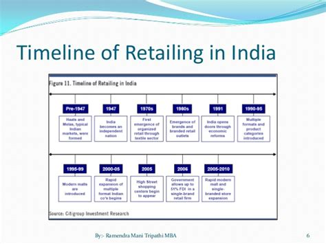 Mba In Family Business In India by Indian Retail Ppt