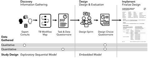 evidence based design  evaluation    genome