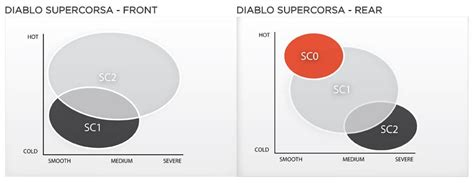 Pirelli Supercorsa Sc1sc2 20055 R17 pirelli diablo supercorsa sp spec s ducati panigale v4 forum