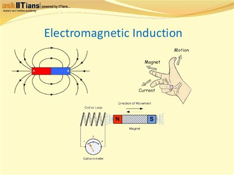 electromagnetic induction jee mains electromagnetic preparation tips for iit jee askiitians