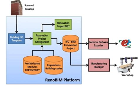 renovation process supporting tool renobim