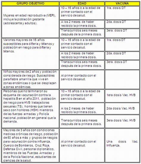 Calendario A Y B Diferencia Inmunizaciones Monografias