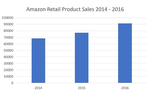 amazon retail key highlights from amazon results prime revenues hit 6