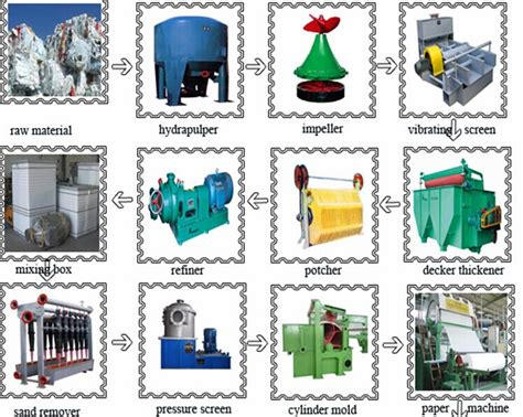 perfomace and high speed waste paper recycling