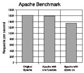 apache bench detecting targeted attacks using shadow honeypots