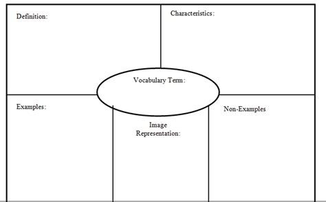 method card template frayer model template tryprodermagenix org