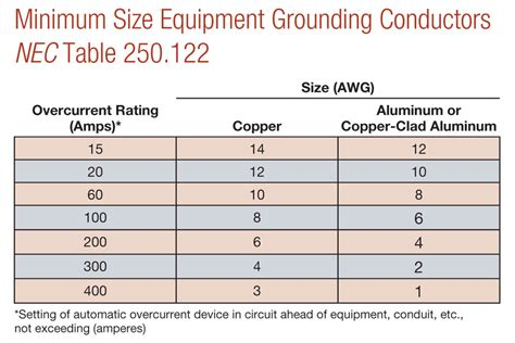 ground wire size chart electrical how do i what