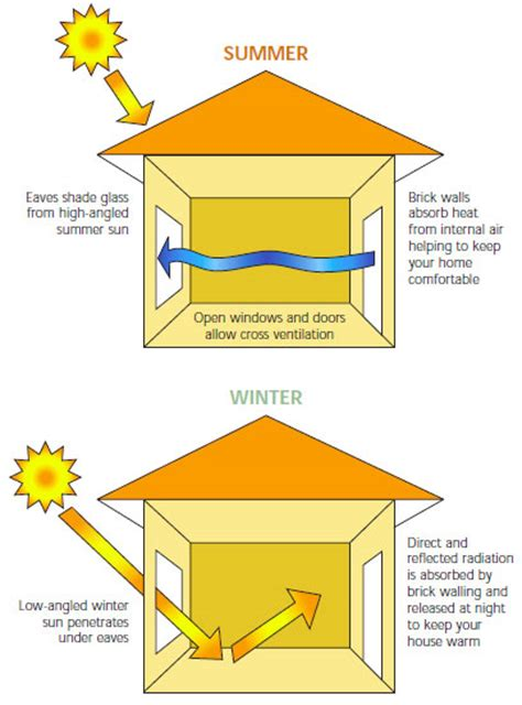 passive house design principles passive house design principles images