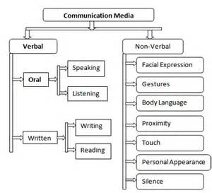 media communication types of media communication