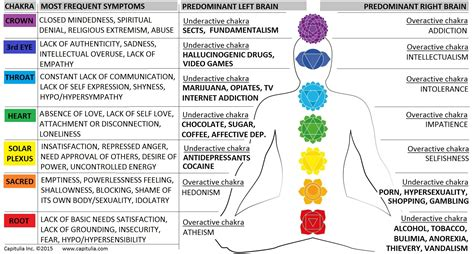 Symptoms Of Detox Throat Chakra the reason why right brainers are addicts addiction