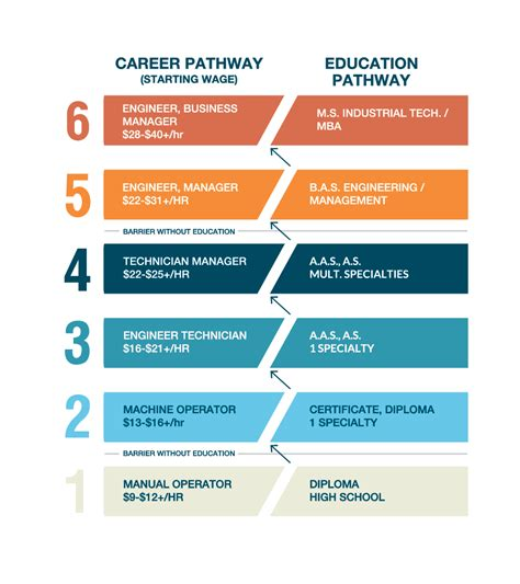 design engineer career path students dream it do it mn
