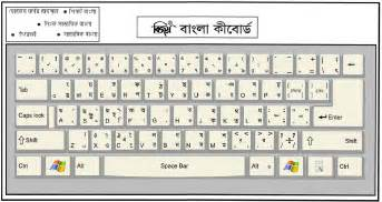 Continue reading how to write bangla with bijoy keyboard